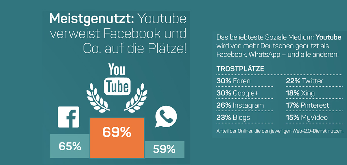 YouTube Social Media Plattform Nummer 1
